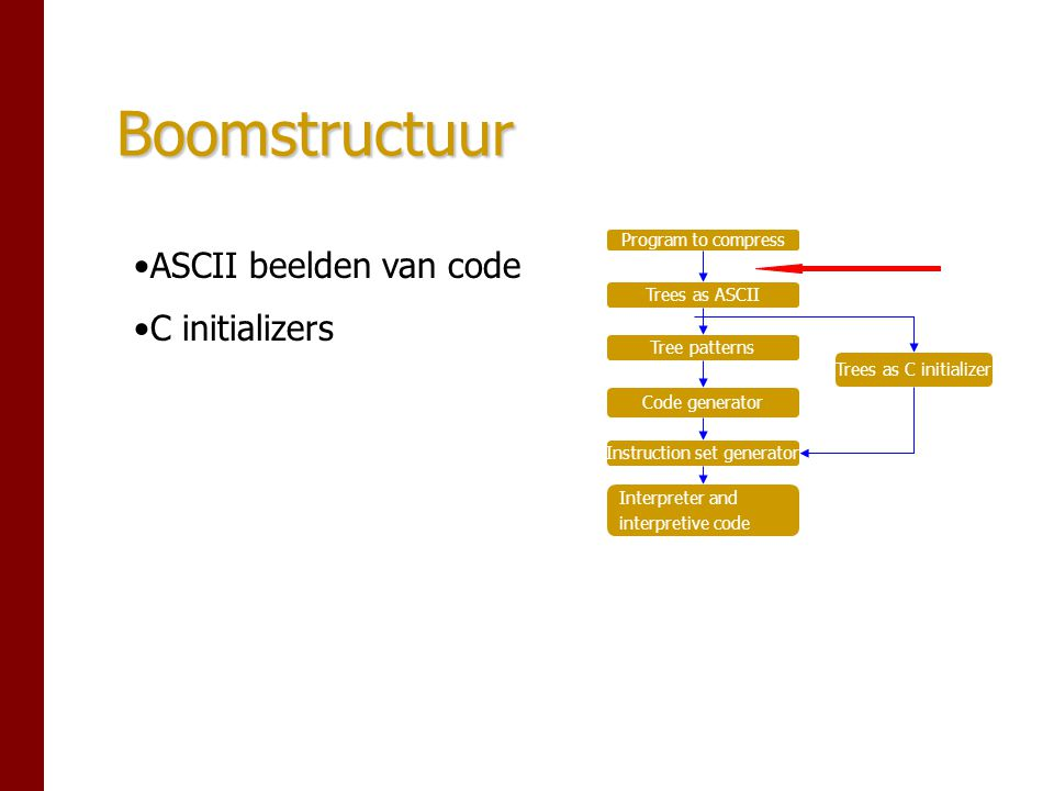 Boomstructuur Program to compress Trees as ASCII Tree patterns Code generator Instruction set generator Interpreter and interpretive code Trees as C initializer ASCII beelden van code C initializers
