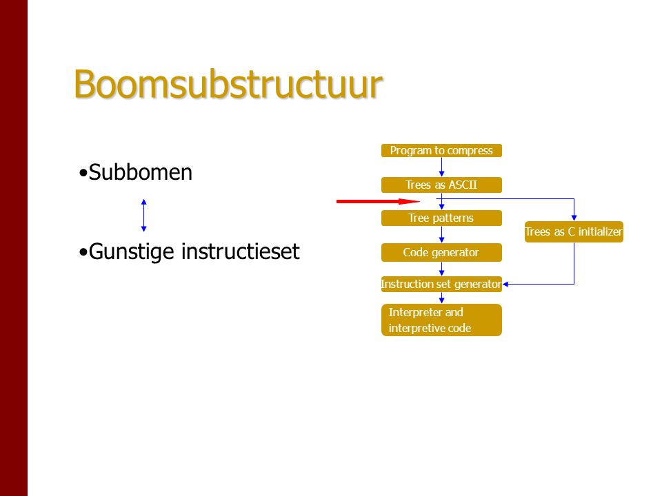 Boomsubstructuur Program to compress Trees as ASCII Tree patterns Code generator Instruction set generator Interpreter and interpretive code Trees as C initializer Subbomen Gunstige instructieset