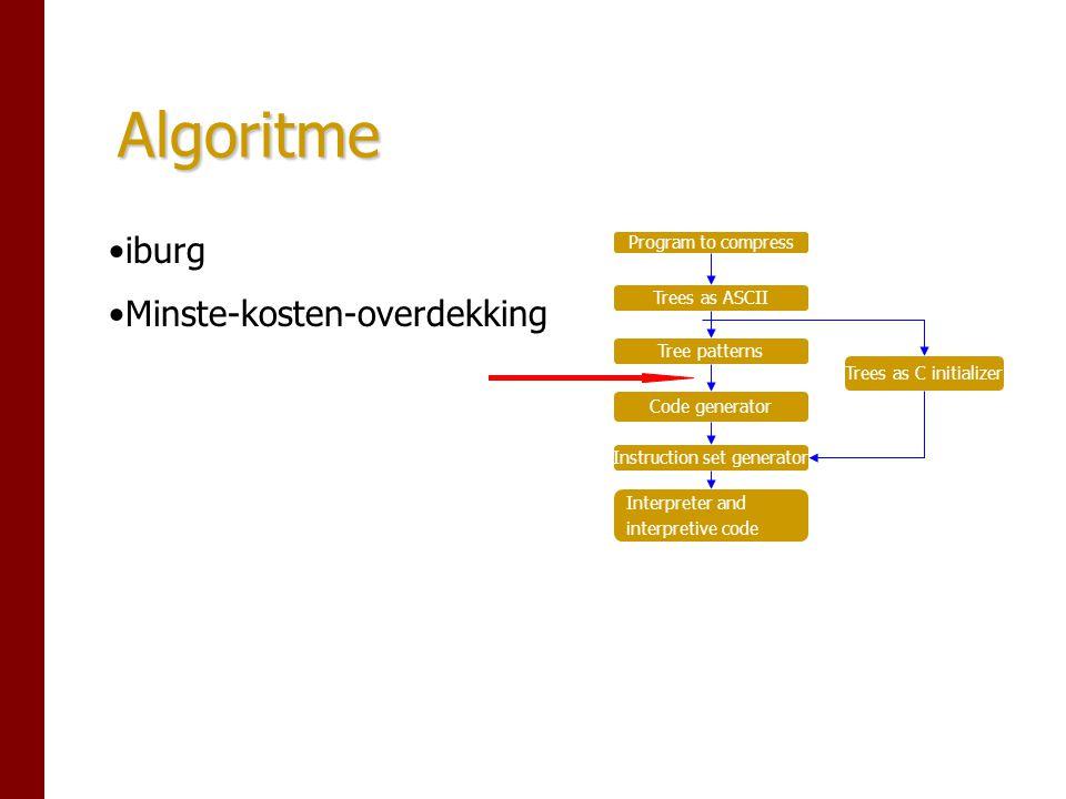 Optimale instructieset Program to compress Trees as ASCII Tree patterns Code generator Instruction set generator Interpreter and interpretive code Trees as C initializer Automatisch