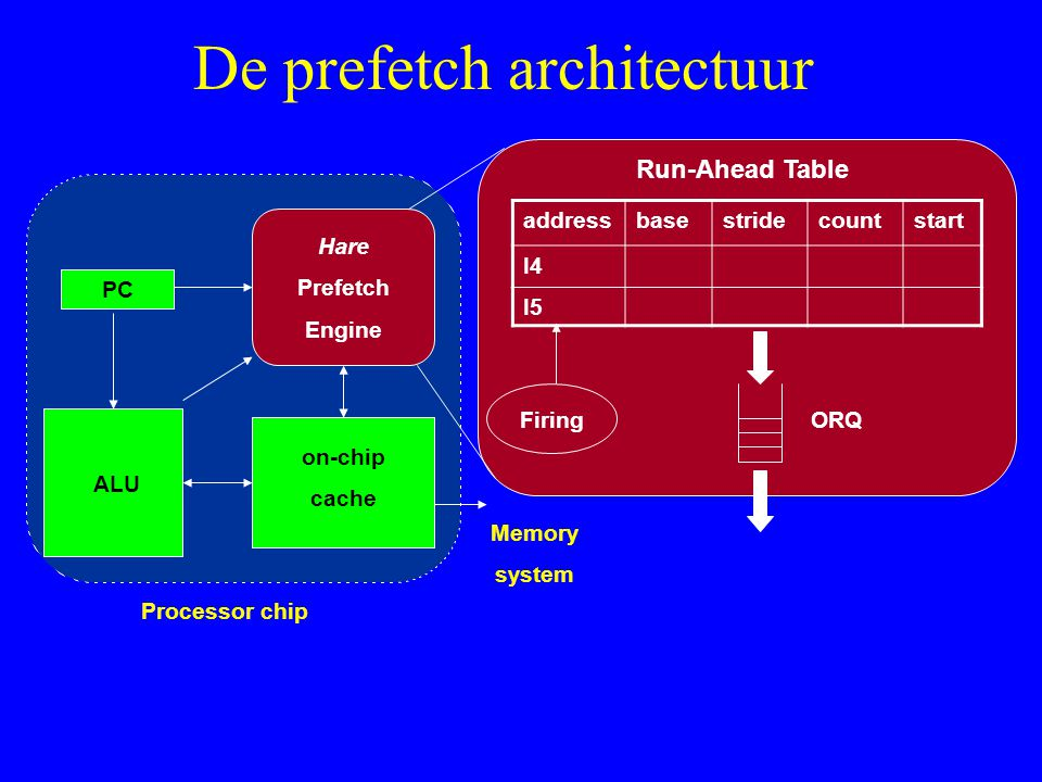 De prefetch architectuur PC ALU Hare Prefetch Engine on-chip cache addressbasestridecountstart I4 I5 Run-Ahead Table Memory system Firing ORQ Processor chip