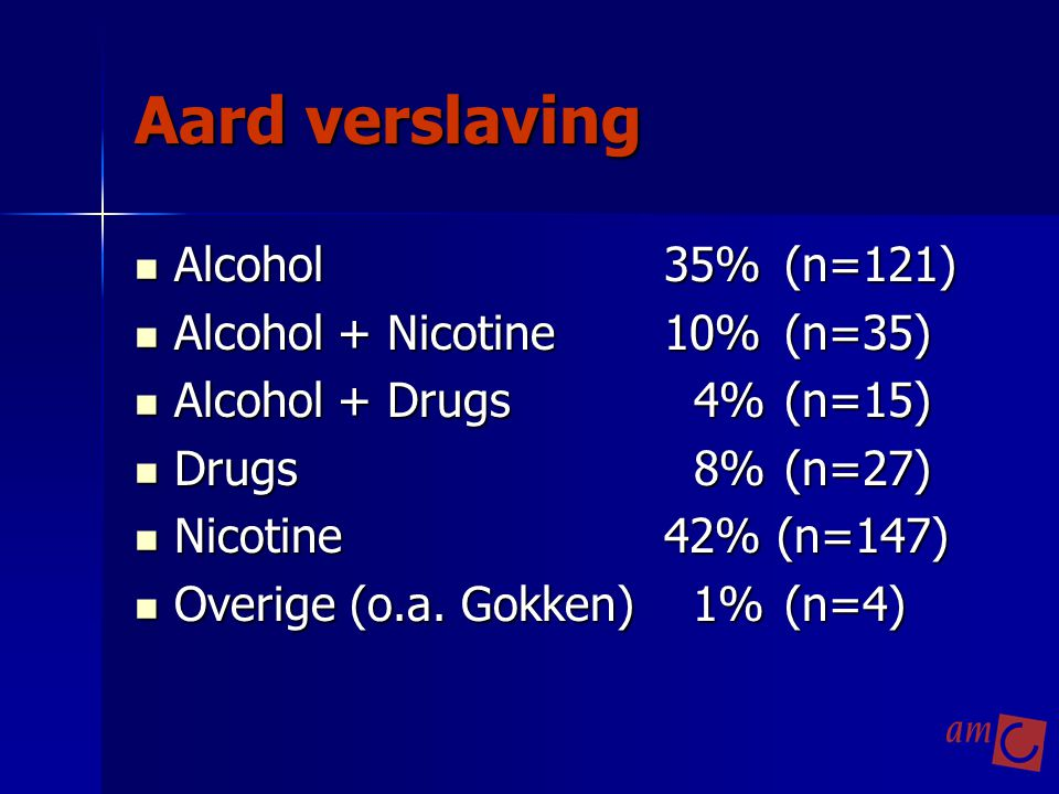 Aard verslaving Alcohol35% (n=121) Alcohol35% (n=121) Alcohol + Nicotine10% (n=35) Alcohol + Nicotine10% (n=35) Alcohol + Drugs 4% (n=15) Alcohol + Drugs 4% (n=15) Drugs 8% (n=27) Drugs 8% (n=27) Nicotine42% (n=147) Nicotine42% (n=147) Overige (o.a.