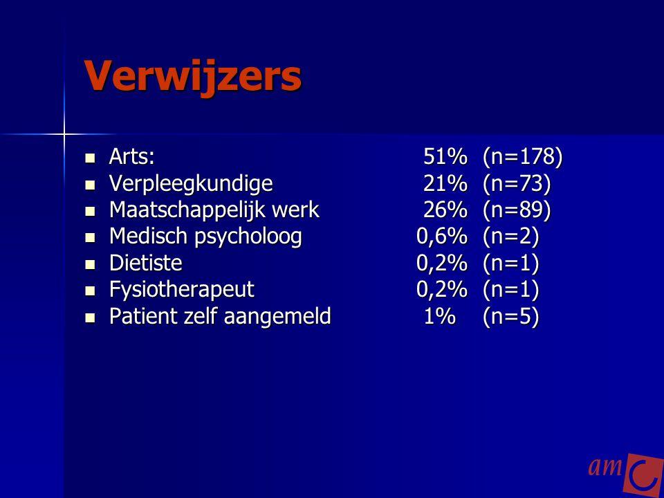 Verwijzers Arts: 51%(n=178) Arts: 51%(n=178) Verpleegkundige 21%(n=73) Verpleegkundige 21%(n=73) Maatschappelijk werk 26%(n=89) Maatschappelijk werk 2