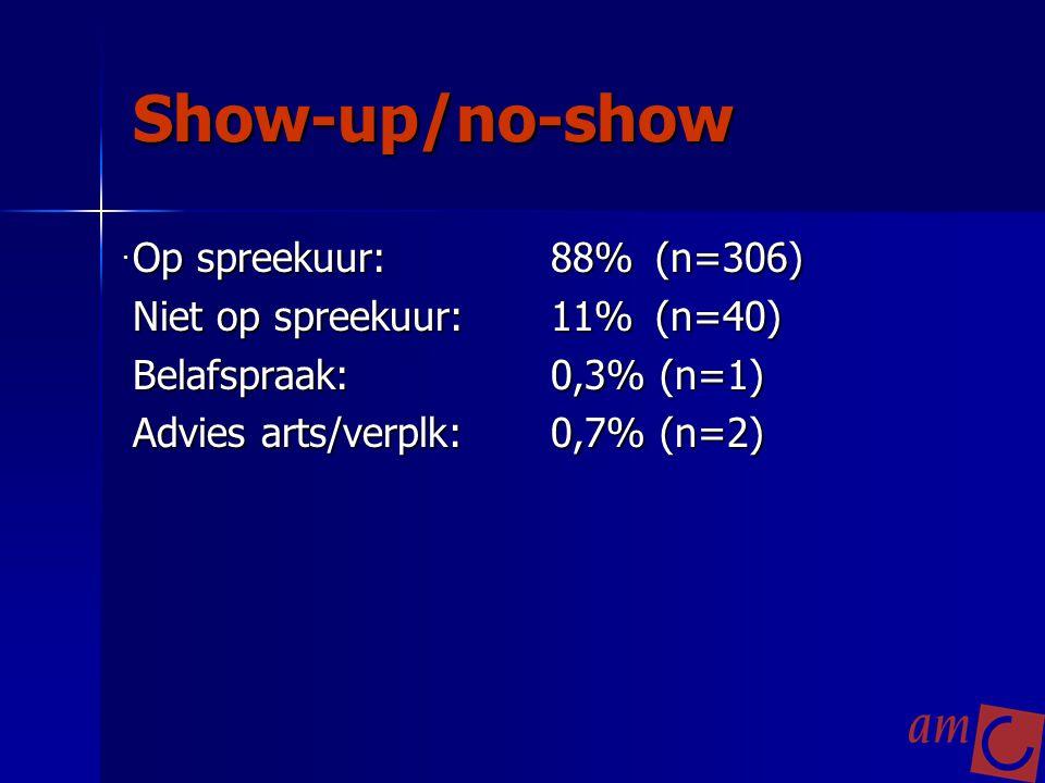 Show-up/no-show Op spreekuur:88%(n=306) Niet op spreekuur:11%(n=40) Belafspraak:0,3% (n=1) Advies arts/verplk:0,7% (n=2).