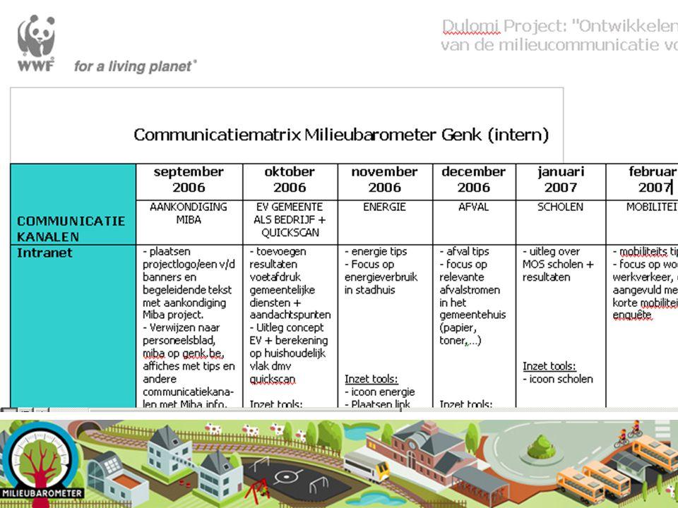 Communicatiematrix 1 voor interne en 1 voor externe communicatie waarin steeds staat aangegeven: De communicatiekanalen die gemeenten gebruiken Moment