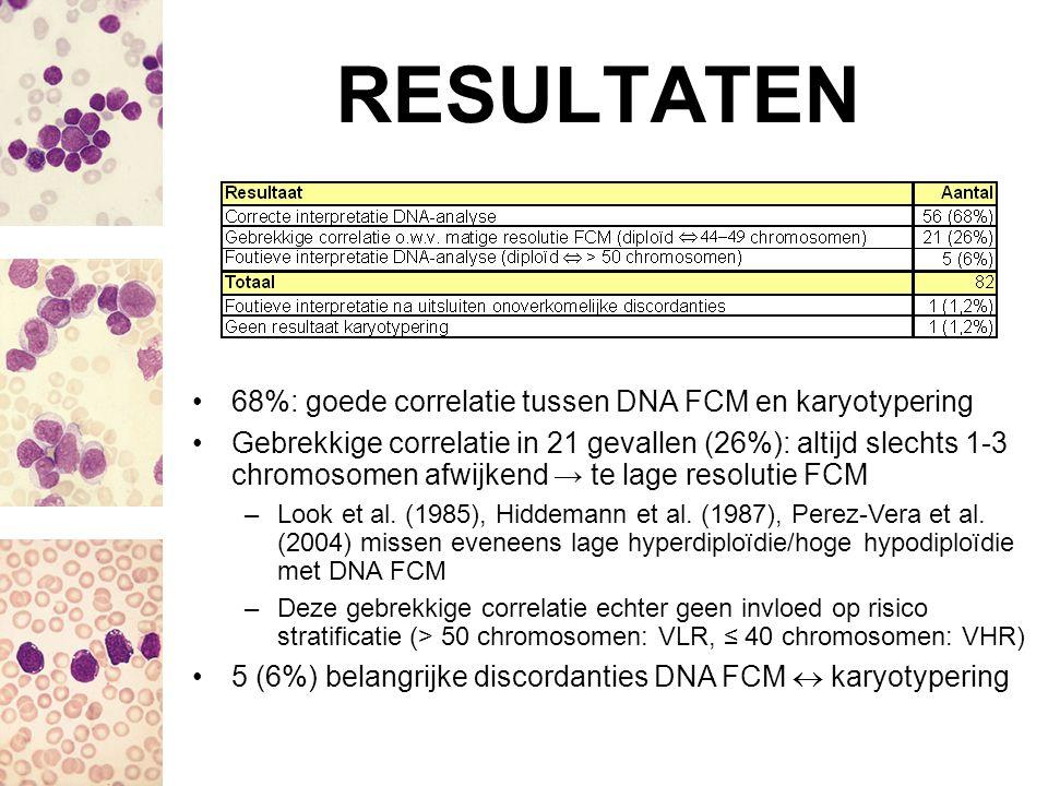 RESULTATEN 68%: goede correlatie tussen DNA FCM en karyotypering Gebrekkige correlatie in 21 gevallen (26%): altijd slechts 1-3 chromosomen afwijkend