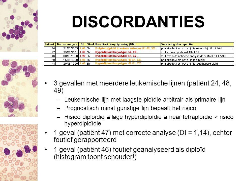 DISCORDANTIES 3 gevallen met meerdere leukemische lijnen (patiënt 24, 48, 49) –Leukemische lijn met laagste ploïdie arbitrair als primaire lijn –Progn
