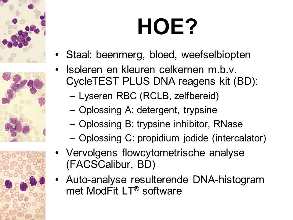KOSTEN IMPACT Bij elke aanvraag analyse steeds op drie verschillende celsuspensies uitgevoerd –Cellen patiënt –Cellen patiënt + normale controle –Cellen normale controle Totaalkost/test: 32,28 € Honoraria RIZIV voor ambulante patiënt en enkelvoudig voorschrift (B450-test): 23,23 € Nettokost/test: 9,05 € Prijs CycleTEST PLUS DNA reagens kit (BD; 40 testen): 233 € Prijs DNA QC Particles kit (BD; 25 controles): 294 €
