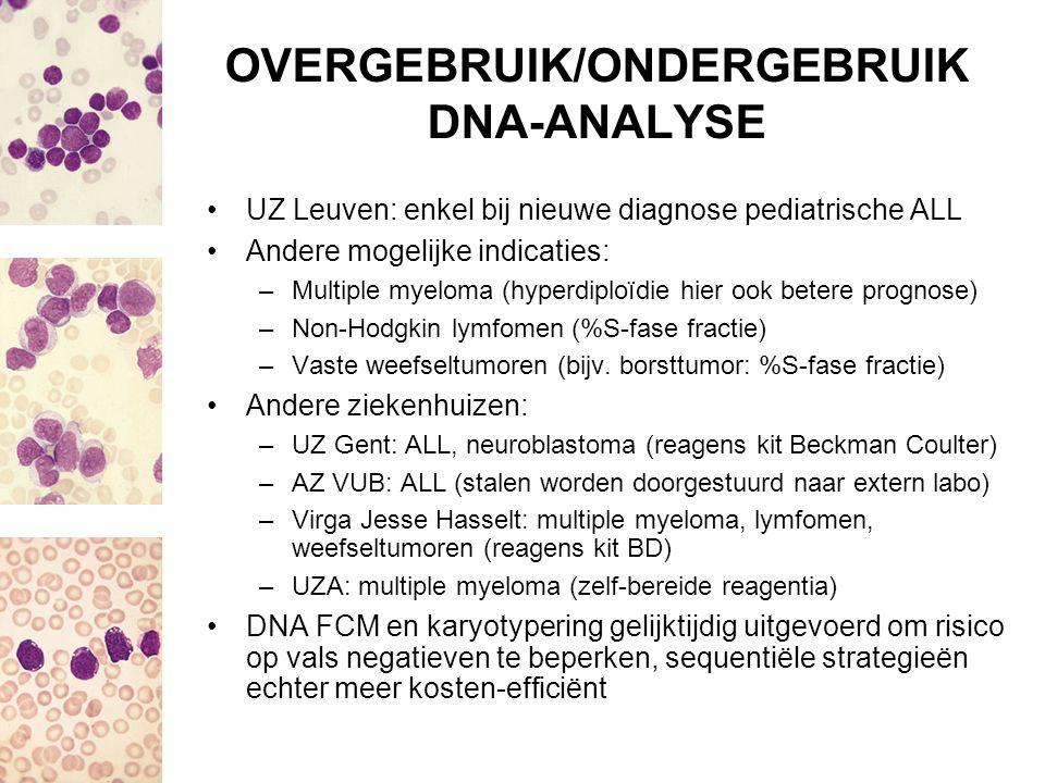 OVERGEBRUIK/ONDERGEBRUIK DNA-ANALYSE UZ Leuven: enkel bij nieuwe diagnose pediatrische ALL Andere mogelijke indicaties: –Multiple myeloma (hyperdiploï