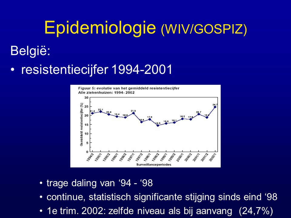 Epidemiologie (WIV/GOSPIZ) België: resistentiecijfer 1994-2001 trage daling van '94 - '98 continue, statistisch significante stijging sinds eind '98 1