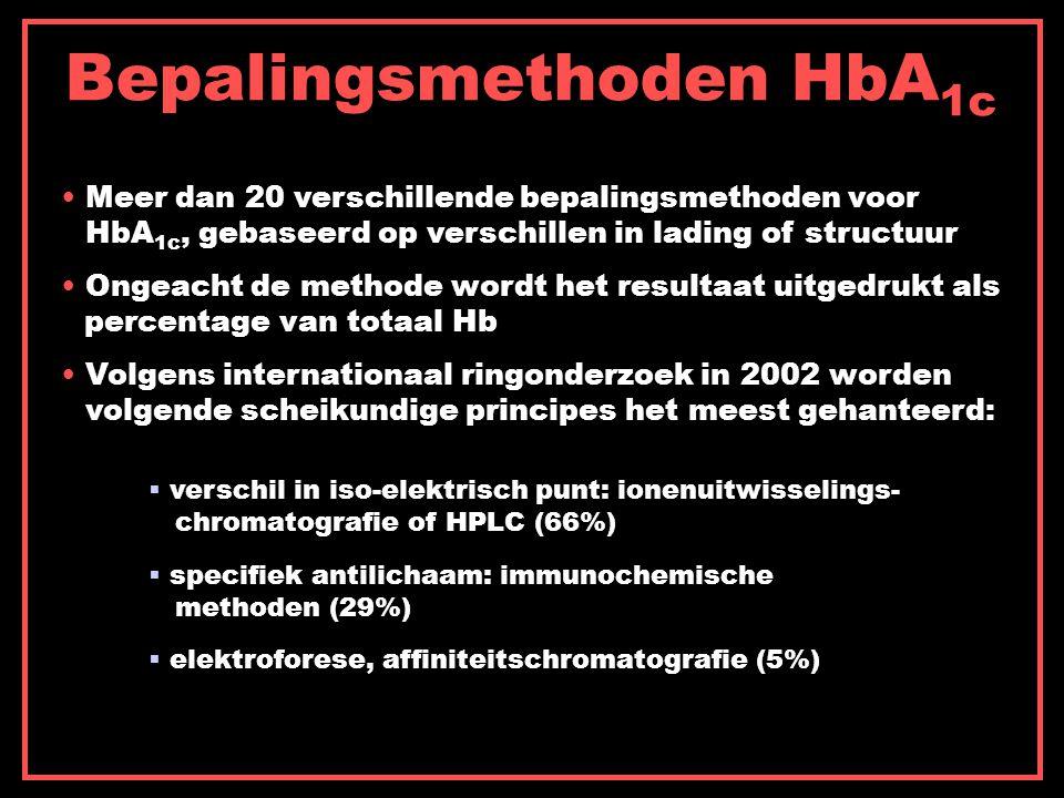 Bepalingsmethoden HbA 1c Meer dan 20 verschillende bepalingsmethoden voor HbA 1c, gebaseerd op verschillen in lading of structuur Ongeacht de methode wordt het resultaat uitgedrukt als percentage van totaal Hb Volgens internationaal ringonderzoek in 2002 worden volgende scheikundige principes het meest gehanteerd:  verschil in iso-elektrisch punt: ionenuitwisselings- chromatografie of HPLC (66%)  specifiek antilichaam: immunochemische methoden (29%)  elektroforese, affiniteitschromatografie (5%)