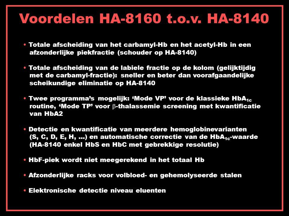Voordelen HA-8160 t.o.v.