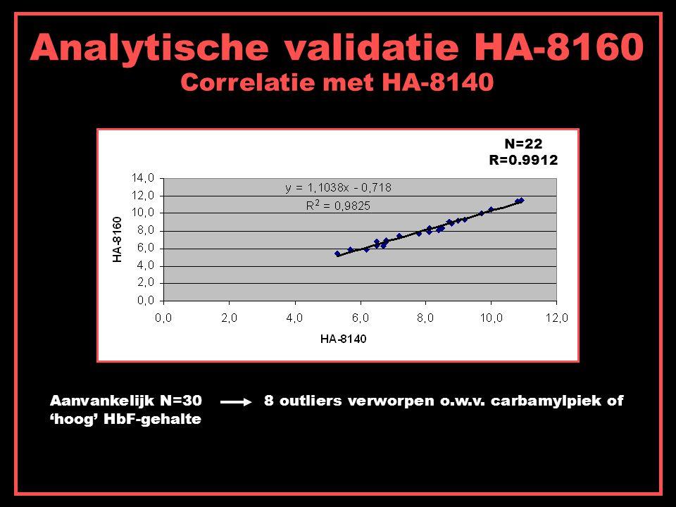 Analytische validatie HA-8160 Correlatie met HA-8140 Aanvankelijk N=30 8 outliers verworpen o.w.v. carbamylpiek of 'hoog' HbF-gehalte N=22 R=0.9912