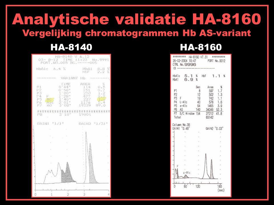 Analytische validatie HA-8160 Vergelijking chromatogrammen Hb AS-variant HA-8140HA-8160