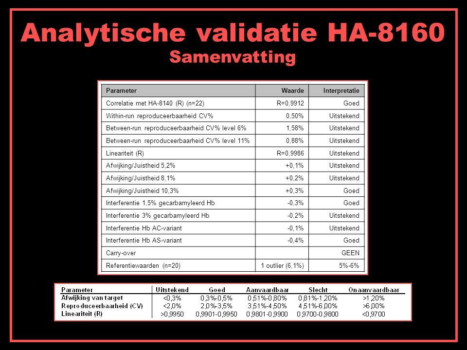 Analytische validatie HA-8160 Samenvatting ParameterWaardeInterpretatie Correlatie met HA-8140 (R) (n=22)R=0,9912Goed Within-run reproduceerbaarheid CV%0,50%Uitstekend Between-run reproduceerbaarheid CV% level 6%1,58%Uitstekend Between-run reproduceerbaarheid CV% level 11%0,88%Uitstekend Lineariteit (R)R=0,9986Uitstekend Afwijking/Juistheid 5,2%+0,1%Uitstekend Afwijking/Juistheid 8,1%+0,2%Uitstekend Afwijking/Juistheid 10,3%+0,3%Goed Interferentie 1,5% gecarbamyleerd Hb-0,3%Goed Interferentie 3% gecarbamyleerd Hb-0,2%Uitstekend Interferentie Hb AC-variant-0,1%Uitstekend Interferentie Hb AS-variant-0,4%Goed Carry-over GEEN Referentiewaarden (n=20)1 outlier (6,1%)5%-6%