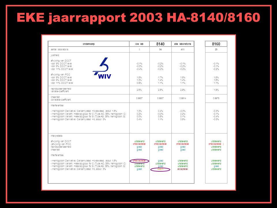 EKE jaarrapport 2003 HA-8140/8160 onderwerpUw lab 8140 alle laboratoria aantal laboratoria194411 juistheid afwijking van DCCT voor 5% DCCT level voor 8% DCCT level voor 11% DCCT level afwijking van IFCC voor 5% DCCT level voor 8% DCCT level voor 11% DCCT level -0.1% -0.3% -0.4% 1.8% 1.3% 0.9% -0.2% -0.2% -0.2% 1.7% 1.4% 1.1% -0.1% -0.2% -0.2% 1.8% 1.4% 1.1% reproduceerbaarheid variatie-coefficient 2.6%2.5%2.9% lineariteit correlatie-coefficient 0.9937 0.9914 interferenties - Hemoglobin Derivative: Carbamylated Hb elevated, about 1,5% - Hemoglobin Variant: Heterozygous for C (Type AC, 35% hemoglobin C) - Hemoglobin Variant: Heterozygous for S (Type AS, 35% hemoglobin S) - Hemoglobin Derivative: Carbamylated Hb, about 3% 1.3% 0.2% 0.0% 0.4% 0.4% -0.0% 0.5% 1.1% -0.0% 0.2% 0.1% 0.8% interpretatie afwijking van DCCT (afwijking van IFCC reproduceerbaarheid lineariteit interferenties - Hemoglobin Derivative: Carbamylated Hb elevated, about 1,5% - Hemoglobin Variant: Heterozygous for C (Type AC, 35% hemoglobin C) - Hemoglobin Variant: Heterozygous for S (Type AS, 35% hemoglobin S) - Hemoglobin Derivative: Carbamylated Hb, about 3% uitstekend onacceptabel goed goed onacceptabel uitstekend uitstekend goed uitstekend onacceptabel goed goed goed uitstekend goed slecht uitstekend onacceptabel goed goed uitstekend uitstekend uitstekend acceptabel 8160 29 -0.1% -0.1% -0.2% 1.8% 1.5% 1.1% 1.9% 0.9978 -0.3% -0.1% -0.4% -0.3% uitstekend onacceptabel ) uitstekend uitstekend uitstekend uitstekend goed uitstekend WIV