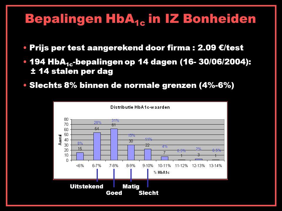 Prijs per test aangerekend door firma : 2.09 €/test 194 HbA 1c -bepalingen op 14 dagen (16- 30/06/2004): ± 14 stalen per dag Slechts 8% binnen de normale grenzen (4%-6%) Bepalingen HbA 1c in IZ Bonheiden Uitstekend Goed Matig Slecht 8% 28% 31% 15% 11% 4% 0,5% 2% 0,5%