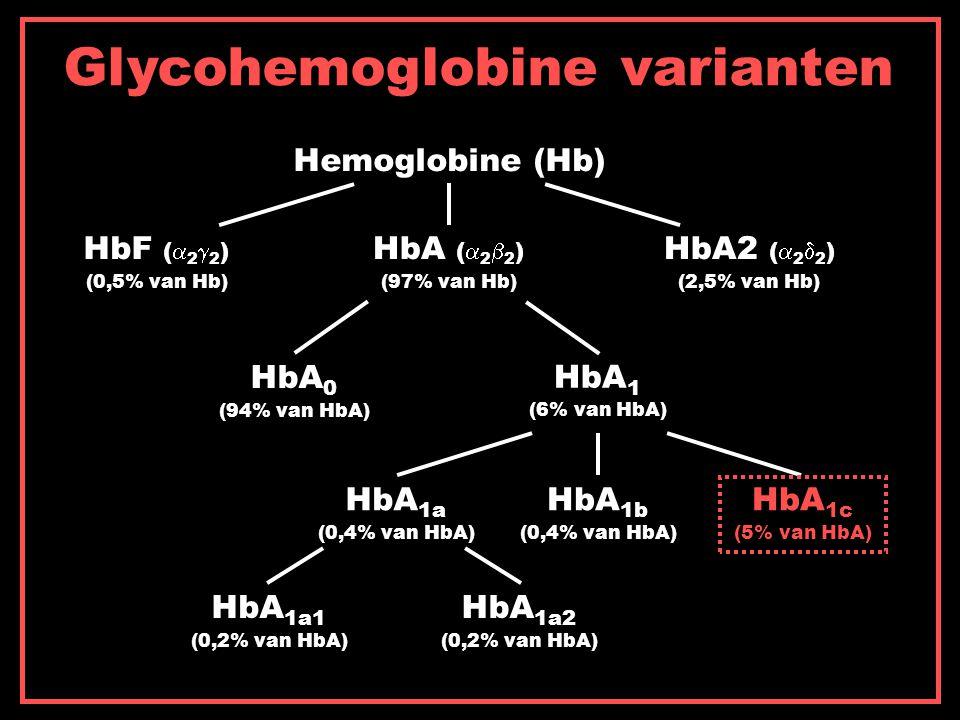 Glycohemoglobine varianten Hemoglobine (Hb) HbA (  2  2 ) HbF (  2  2 ) HbA2 (  2  2 ) (0,5% van Hb) (2,5% van Hb)(97% van Hb) HbA 1 (6% van HbA) HbA 0 (94% van HbA) HbA 1c (5% van HbA) HbA 1b (0,4% van HbA) HbA 1a (0,4% van HbA) HbA 1a2 (0,2% van HbA) HbA 1a1 (0,2% van HbA)