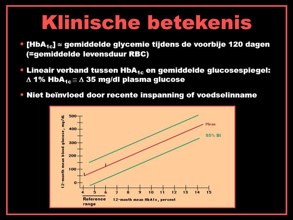 Klinische betekenis [HbA 1c ]  gemiddelde glycemie tijdens de voorbije 120 dagen (=gemiddelde levensduur RBC) Lineair verband tussen HbA 1c en gemiddelde glucosespiegel:  1% HbA 1c   35 mg/dl plasma glucose Niet beïnvloed door recente inspanning of voedselinname 95% BI Reference range