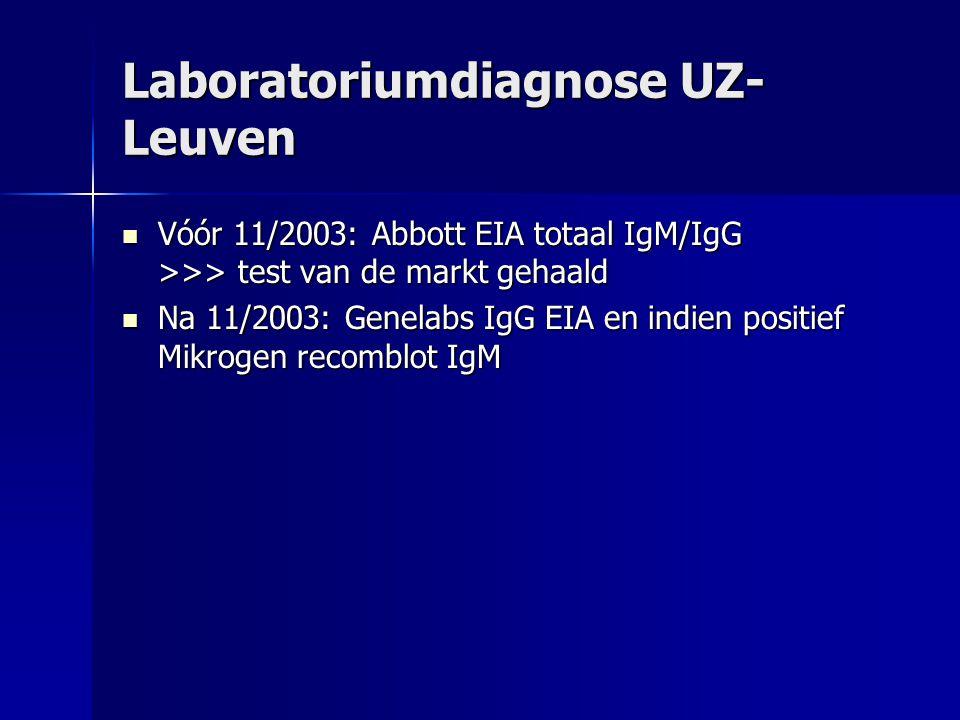 Laboratoriumdiagnose UZ- Leuven Vóór 11/2003: Abbott EIA totaal IgM/IgG >>> test van de markt gehaald Vóór 11/2003: Abbott EIA totaal IgM/IgG >>> test van de markt gehaald Na 11/2003: Genelabs IgG EIA en indien positief Mikrogen recomblot IgM Na 11/2003: Genelabs IgG EIA en indien positief Mikrogen recomblot IgM