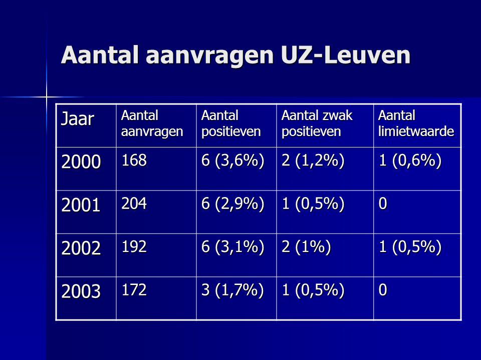 Aantal aanvragen UZ-Leuven Jaar Aantal aanvragen Aantal positieven Aantal zwak positieven Aantal limietwaarde 2000168 6 (3,6%) 2 (1,2%) 1 (0,6%) 2001204 6 (2,9%) 1 (0,5%) 0 2002192 6 (3,1%) 2 (1%) 1 (0,5%) 2003172 3 (1,7%) 1 (0,5%) 0