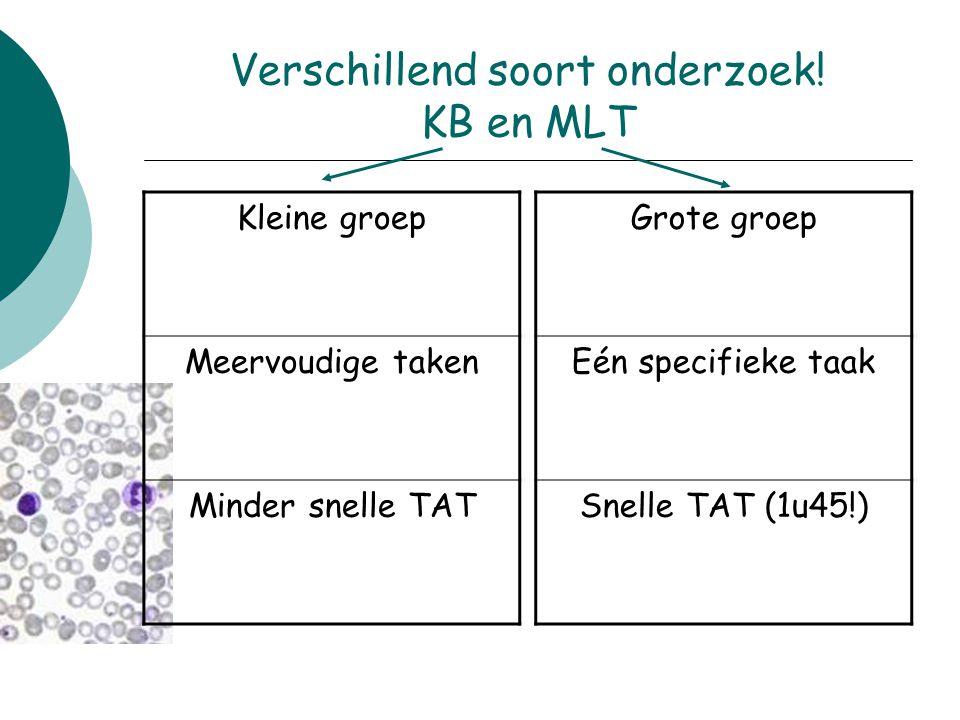 Verschillend soort onderzoek! KB en MLT Kleine groep Meervoudige taken Minder snelle TAT Grote groep Eén specifieke taak Snelle TAT (1u45!)