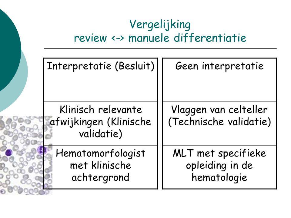 Vergelijking review manuele differentiatie Interpretatie (Besluit) Klinisch relevante afwijkingen (Klinische validatie) Hematomorfologist met klinisch