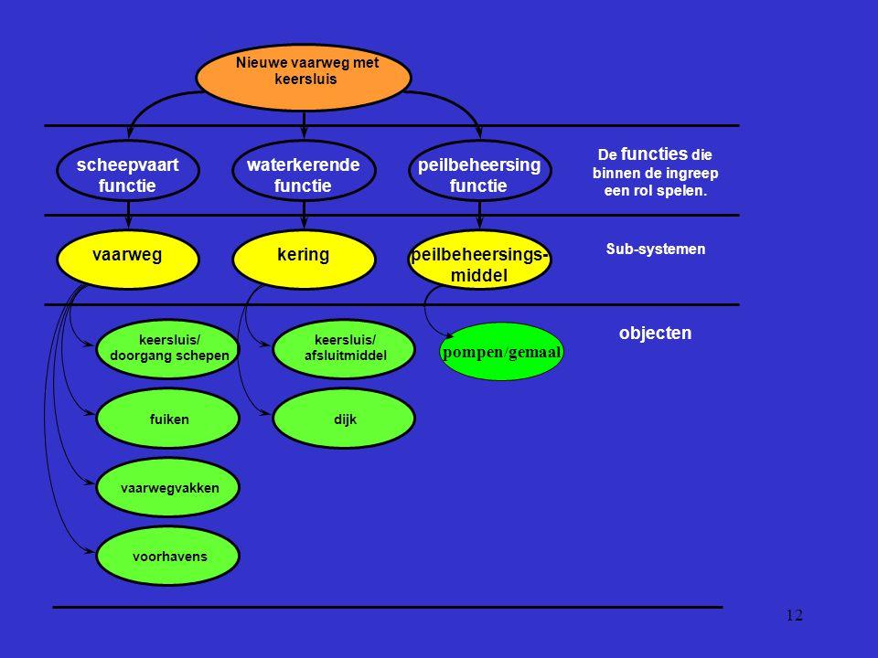 12 Nieuwe vaarweg met keersluis waterkerende functie peilbeheersing functie scheepvaart functie De functies die binnen de ingreep een rol spelen. vaar