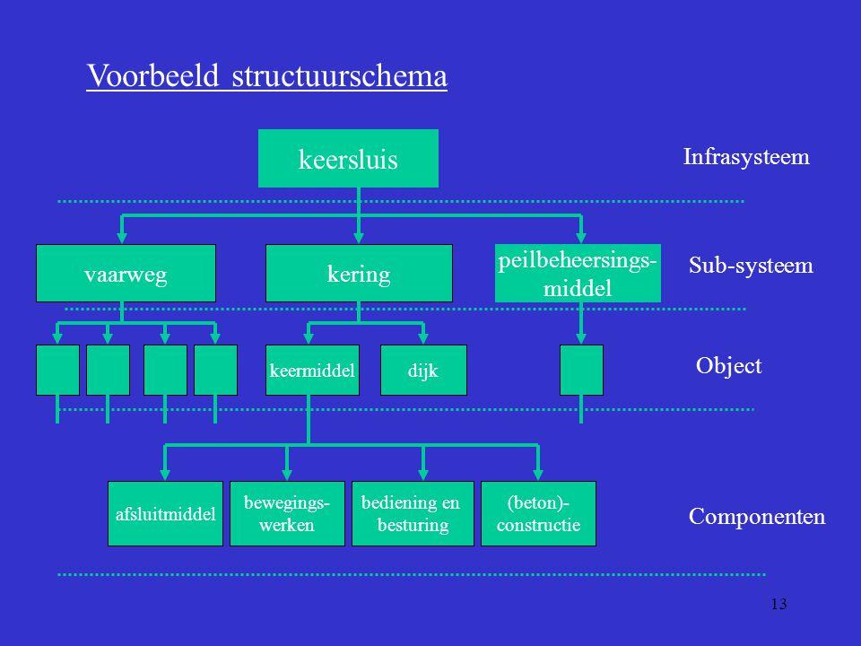 13 Voorbeeld structuurschema keersluis kering peilbeheersings- middel vaarweg keermiddel Infrasysteem Sub-systeem Object afsluitmiddel bewegings- werk