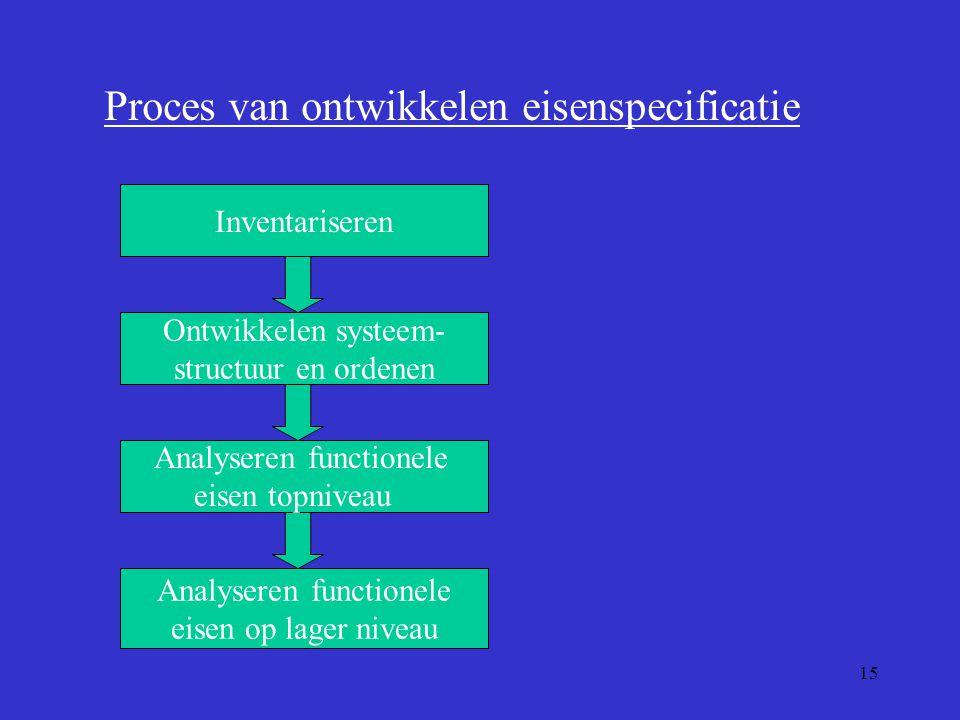 15 Proces van ontwikkelen eisenspecificatie Inventariseren Ontwikkelen systeem- structuur en ordenen Analyseren functionele eisen op lager niveau Anal