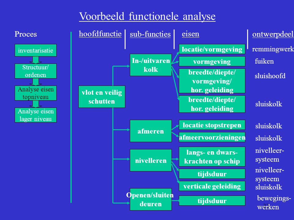 22 Proces inventarisatie Structuur/ ordenen Analyse eisen topniveau Analyse eisen lager niveau Voorbeeld functionele analyse vlot en veilig schutten I