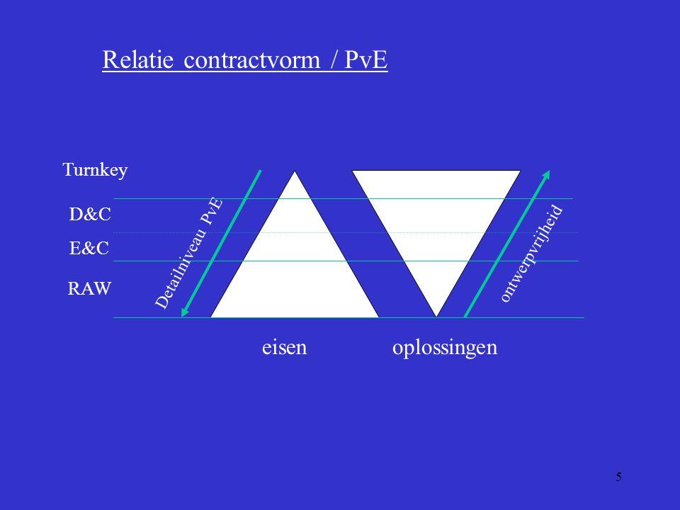 5 eisenoplossingen Detailniveau PvE ontwerpvrijheid Turnkey D&C RAW Relatie contractvorm / PvE E&C