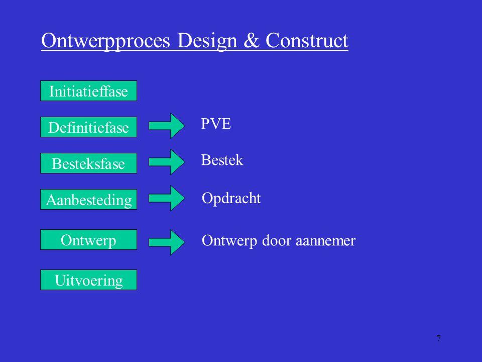 7 Aanbesteding Initiatieffase Ontwerp Besteksfase Uitvoering Definitiefase Ontwerpproces Design & Construct PVE Bestek Opdracht Ontwerp door aannemer