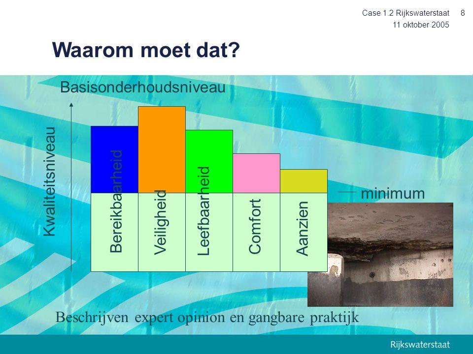 11 oktober 2005 Case 1.2 Rijkswaterstaat8 minimum Waarom moet dat.