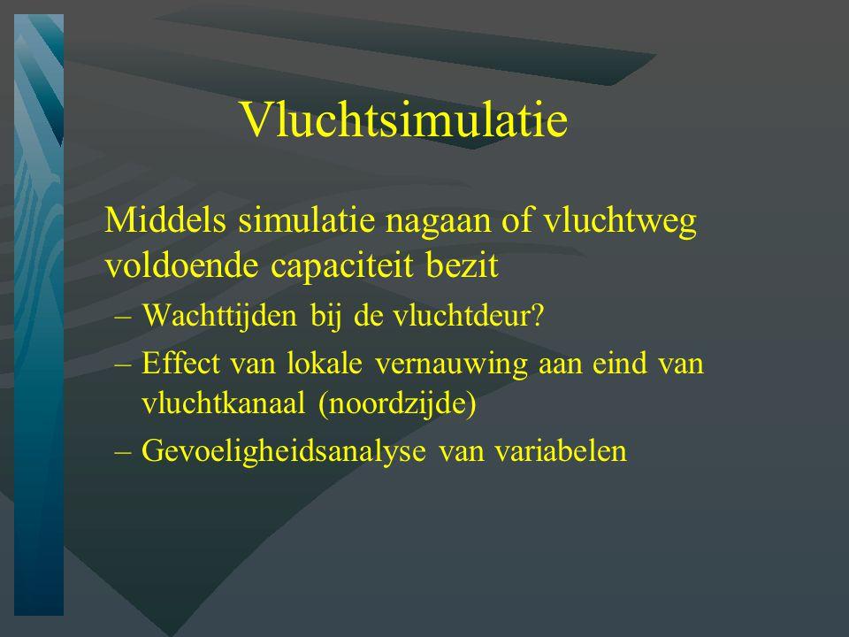 Vluchtsimulatie Middels simulatie nagaan of vluchtweg voldoende capaciteit bezit –Wachttijden bij de vluchtdeur.