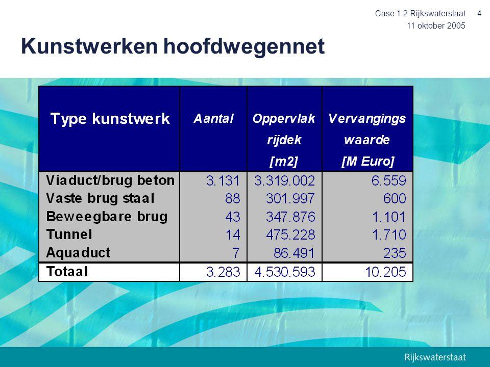 11 oktober 2005 Case 1.2 Rijkswaterstaat5 Budget op netwerk niveau Areaal * kengetal = budget Gemiddelde kosten / jaar