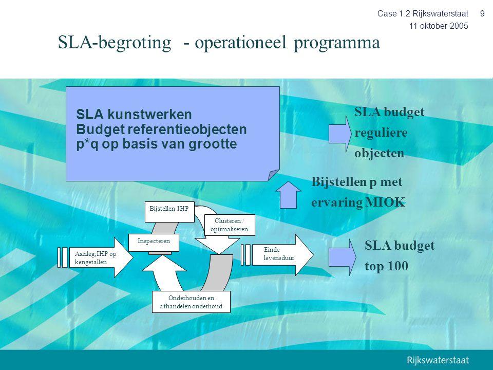 11 oktober 2005 Case 1.2 Rijkswaterstaat9 SLA kunstwerken Budget referentieobjecten p*q op basis van grootte SLA budget top 100 SLA budget reguliere o