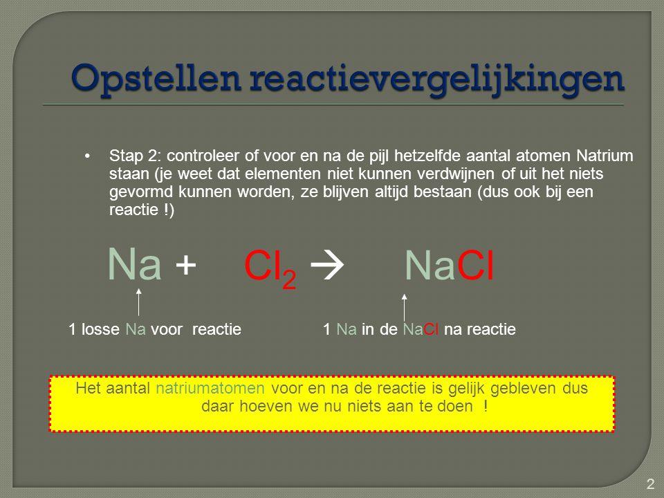 3 Na + Cl 2  NaCl Stap 3: controleer of voor en na de pijl hetzelfde aantal atomen Chloor staat (je weet dat elementen niet kunnen verdwijnen of uit het niets gevormd kunnen worden, ze blijven altijd bestaan (dus ook bij een reactie !) 2 Cl in één chloormolecuul voor reactie 1 Cl in de NaCl na reactie Het lijkt nu dus of er 1 Cl verdwenen bij de reactie en dat mag niet.
