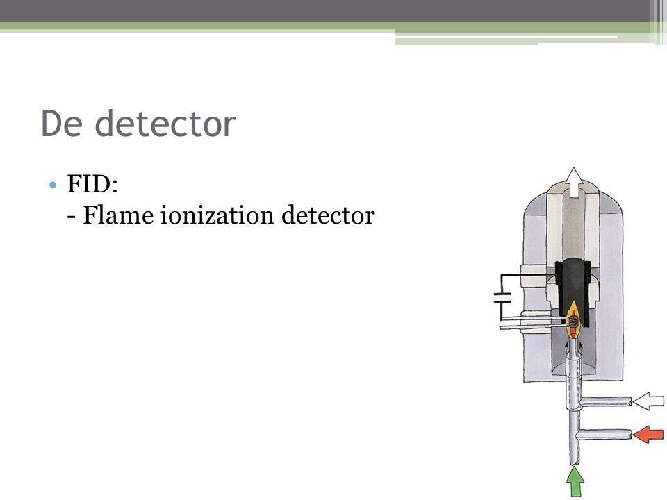 De detector FID: - Flame ionization detector