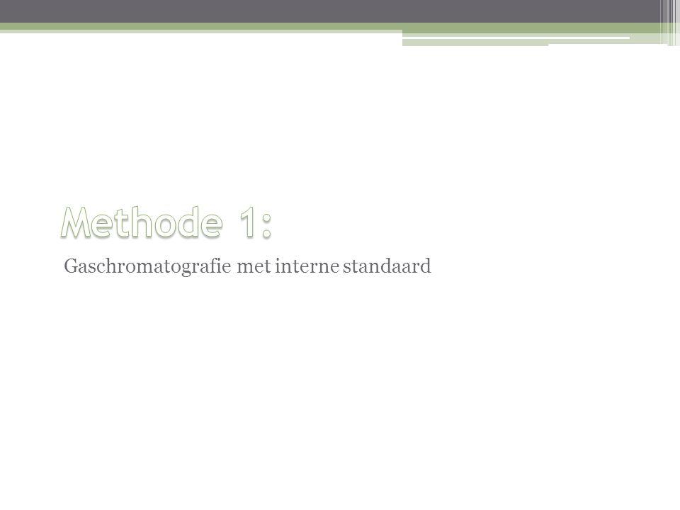 Gaschromatografie met interne standaard
