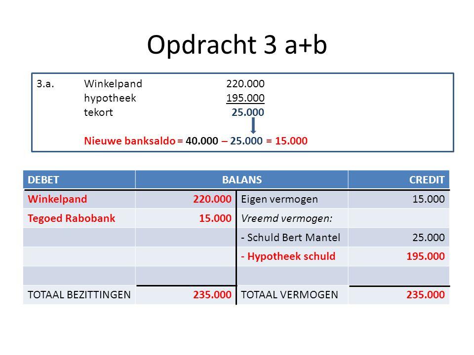 Opdracht 3 a+b DEBETBALANSCREDIT Winkelpand220.000Eigen vermogen15.000 Tegoed Rabobank15.000Vreemd vermogen: - Schuld Bert Mantel25.000 - Hypotheek sc