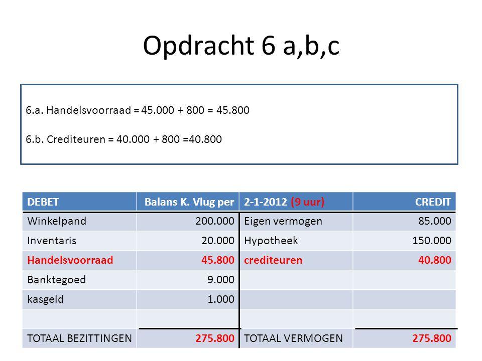 Opdracht 6 a,b,c DEBETBalans K. Vlug per2-1-2012 (9 uur)CREDIT Winkelpand200.000Eigen vermogen85.000 Inventaris20.000Hypotheek150.000 Handelsvoorraad4