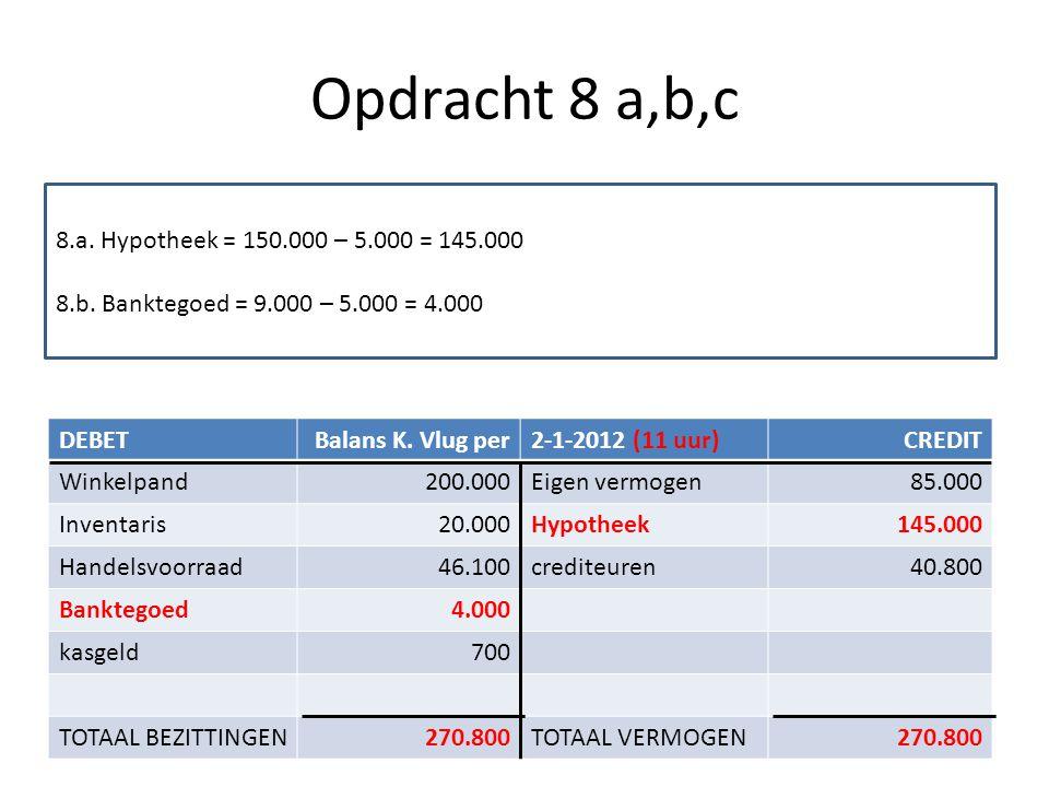 Opdracht 8 a,b,c DEBETBalans K. Vlug per2-1-2012 (11 uur)CREDIT Winkelpand200.000Eigen vermogen85.000 Inventaris20.000Hypotheek145.000 Handelsvoorraad