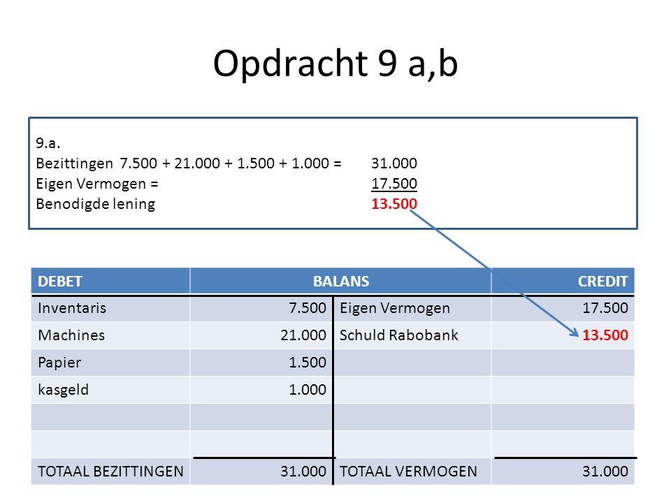 Opdracht 9 a,b DEBETBALANSCREDIT Inventaris7.500Eigen Vermogen17.500 Machines21.000Schuld Rabobank13.500 Papier1.500 kasgeld1.000 TOTAAL BEZITTINGEN31