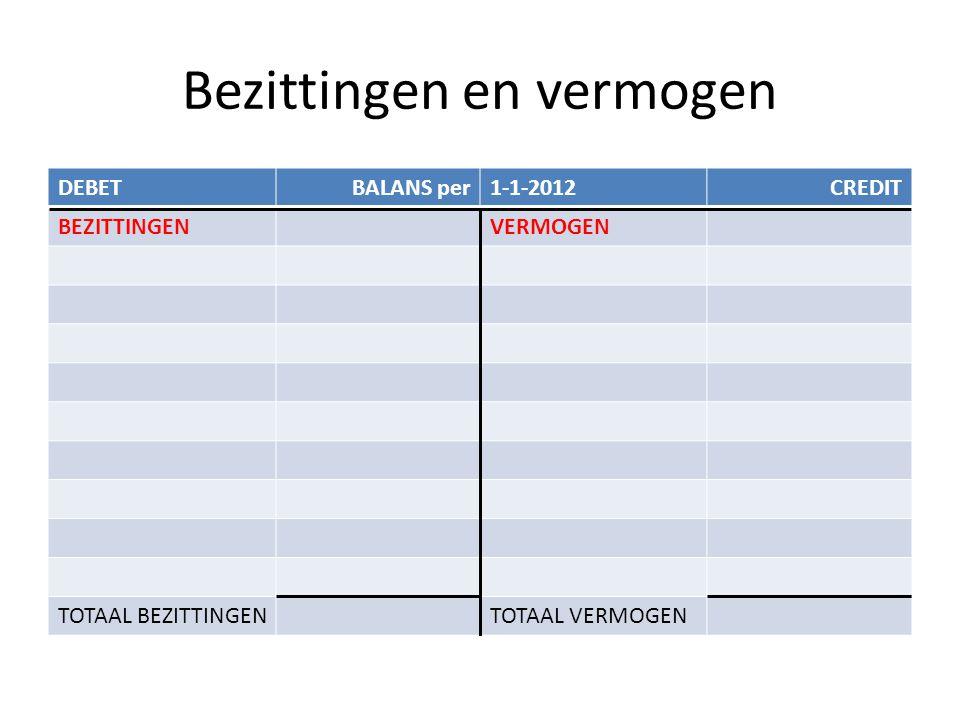 Bezittingen en vermogen DEBETBALANS per1-1-2012CREDIT BEZITTINGENVERMOGEN GEBOUW INVENTARIS AUTO VOORRAAD DEBITEUREN KAS TEGOED BANK TEGOED TOTAAL BEZITTINGENTOTAAL VERMOGEN
