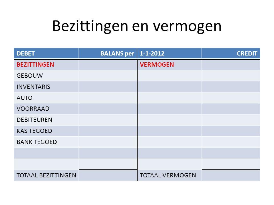 Bezittingen en vermogen DEBETBALANS per1-1-2012CREDIT BEZITTINGENVERMOGEN GEBOUWEIGEN VERMOGEN INVENTARISVreemd vermogen: AUTOHYPOTHEEK VOORRAADLENING DEBITEURENBANK KREDIET KAS TEGOEDCREDITEUREN BANK TEGOED TOTAAL BEZITTINGENTOTAAL VERMOGEN
