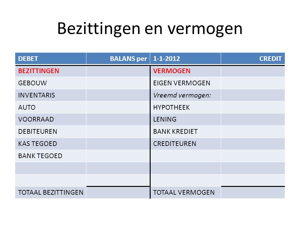 Bezittingen en vermogen DEBETBALANS per1-1-2012CREDIT BEZITTINGENVERMOGEN GEBOUW200.000EIGEN VERMOGEN?????.