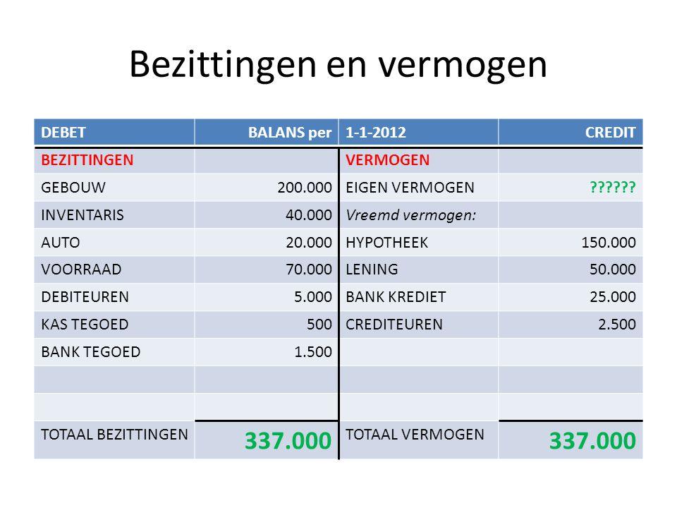 Bezittingen en vermogen DEBETBALANS per1-1-2012CREDIT BEZITTINGENVERMOGEN GEBOUW200.000EIGEN VERMOGEN109.500 INVENTARIS40.000Vreemd vermogen: AUTO20.000HYPOTHEEK150.000 VOORRAAD70.000LENING50.000 DEBITEUREN5.000BANK KREDIET25.000 KAS TEGOED500CREDITEUREN2.500 BANK TEGOED1.500 TOTAAL BEZITTINGEN337.000TOTAAL VERMOGEN337.000 Eigen vermogen = bezittingen – vreemd vermogen 337.000 – (150.000 + 50.000 + 25.000 + 2.500) = 109.500
