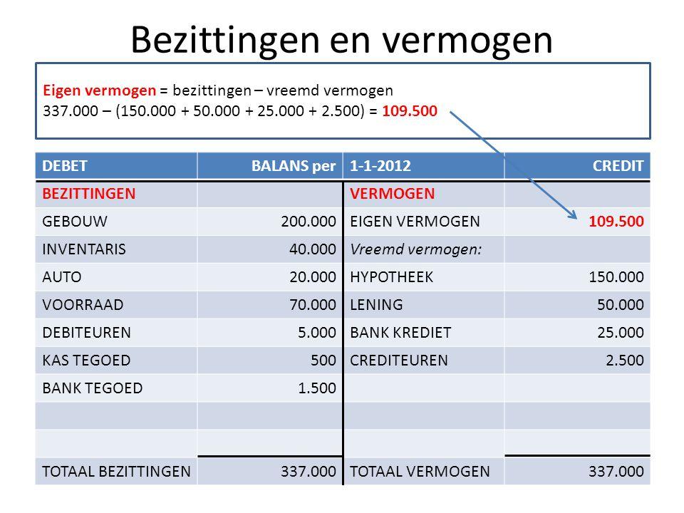 Bezittingen en vermogen DEBETBALANS per1-1-2012CREDIT BEZITTINGENVERMOGEN GEBOUW200.000EIGEN VERMOGEN109.500 INVENTARIS40.000Vreemd vermogen: AUTO20.0