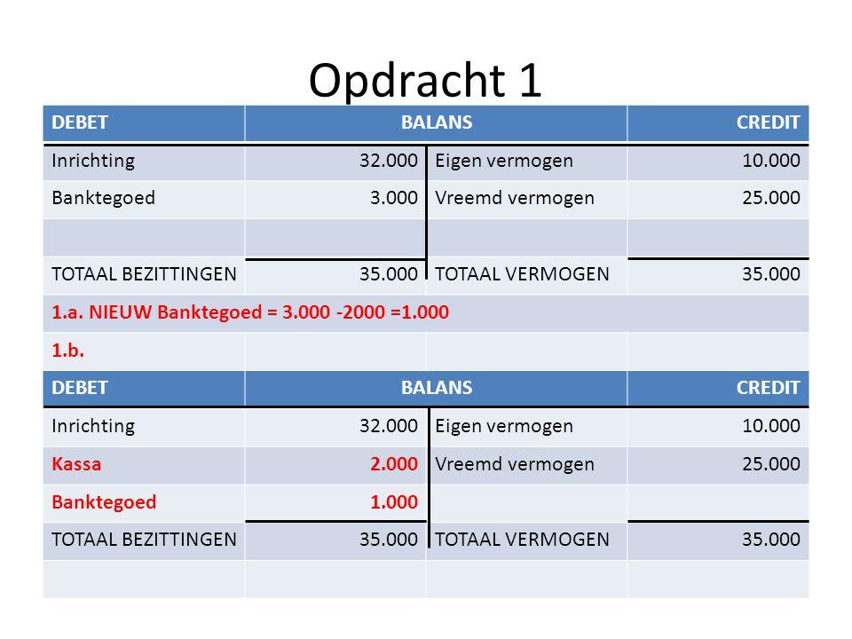 Opdracht 1 DEBETBALANSCREDIT Inrichting32.000Eigen vermogen10.000 Banktegoed3.000Vreemd vermogen25.000 TOTAAL BEZITTINGEN35.000TOTAAL VERMOGEN35.000 1