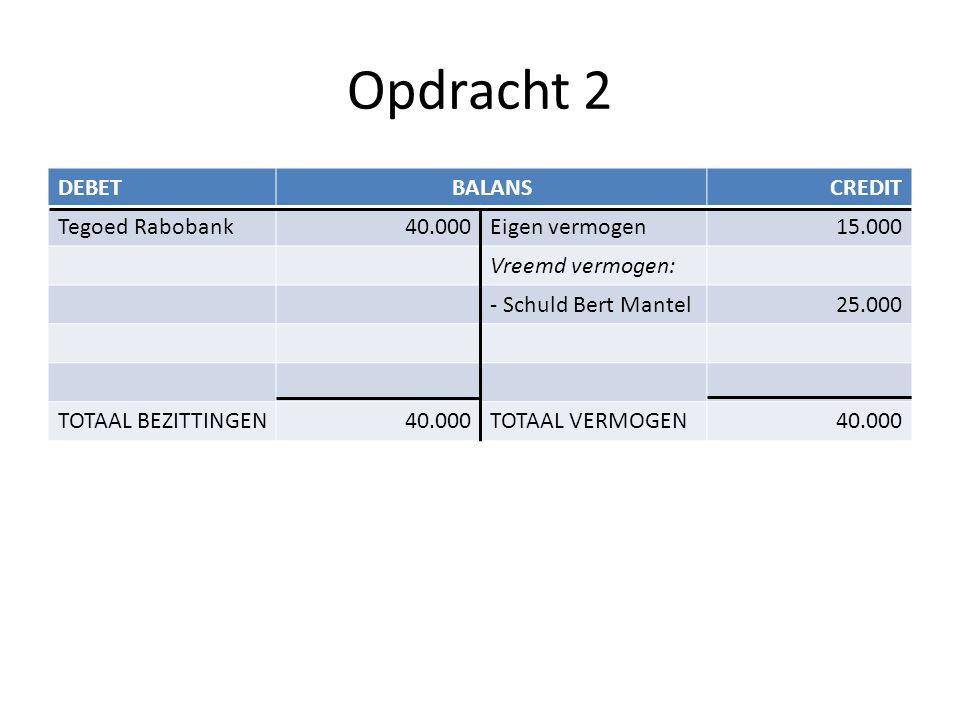 Opdracht 2 DEBETBALANSCREDIT Tegoed Rabobank40.000Eigen vermogen15.000 Vreemd vermogen: - Schuld Bert Mantel25.000 TOTAAL BEZITTINGEN40.000TOTAAL VERM